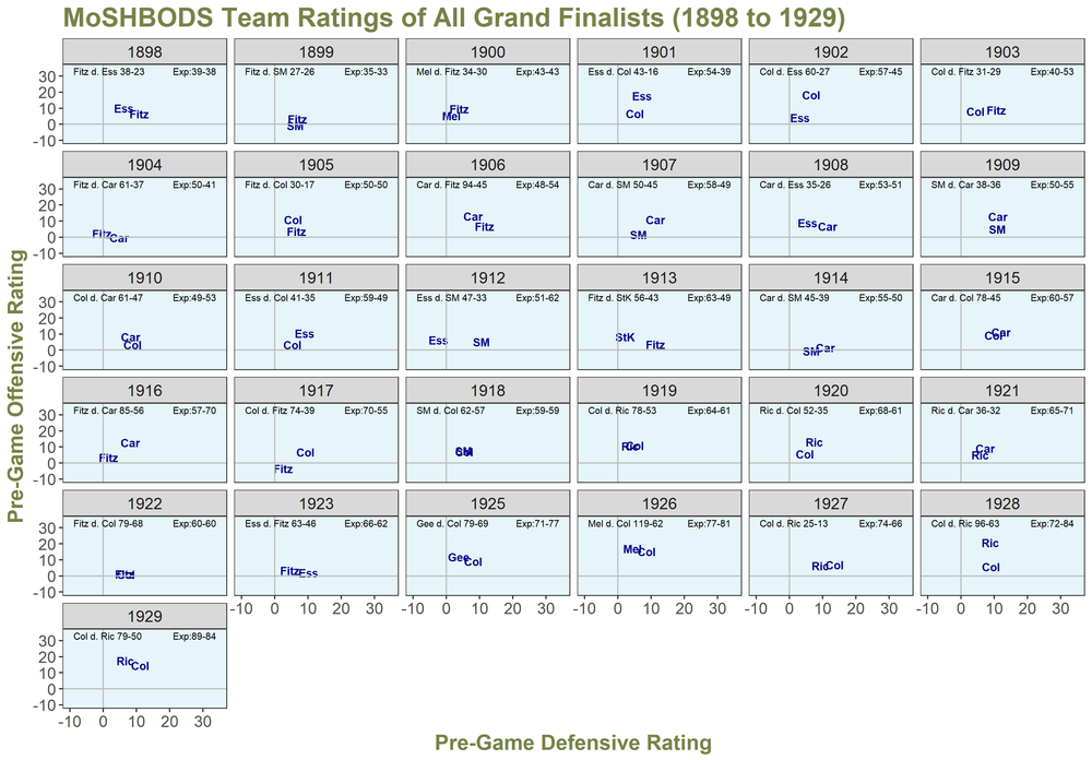 MoSHBODS Grand Finalists 1898 to 1929.png