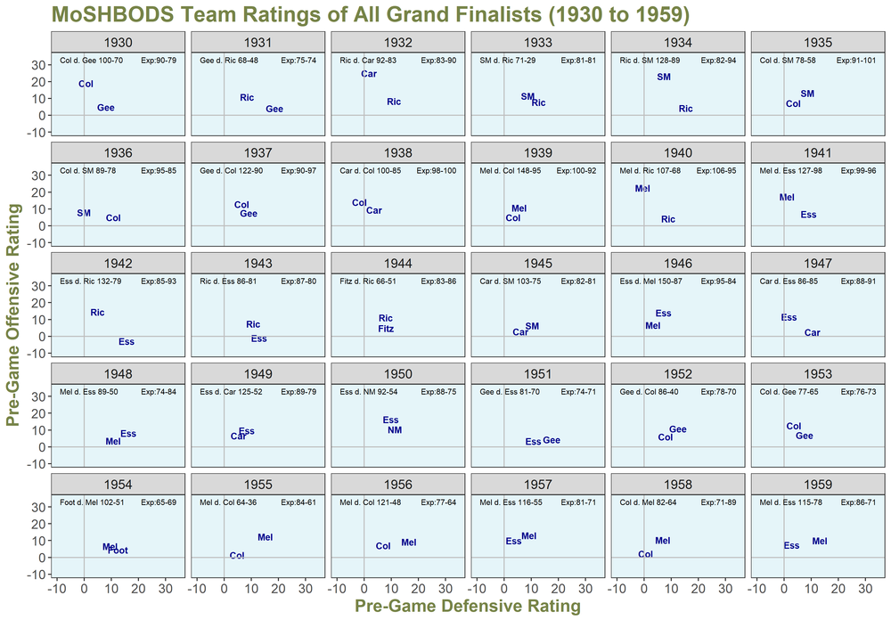 MoSHBODS Grand Finalists 1930 to 1959.png