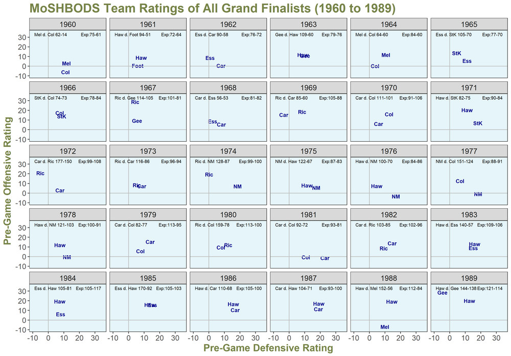 MoSHBODS Grand Finalists 1960 to 1989.png
