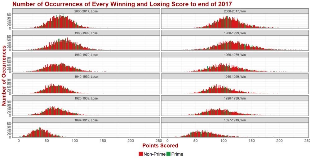WinningAndLosingScoresAndPrimeness.png