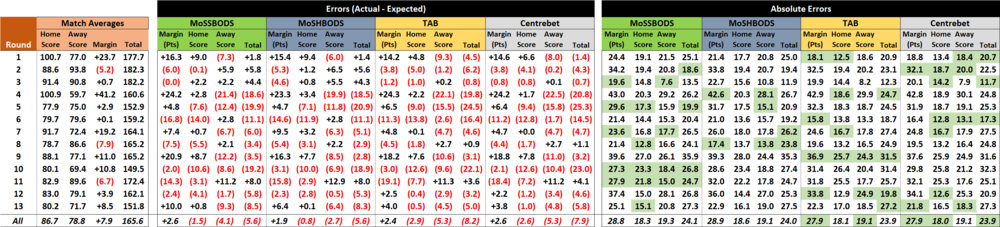 R14 - Score Forecast Performances.png