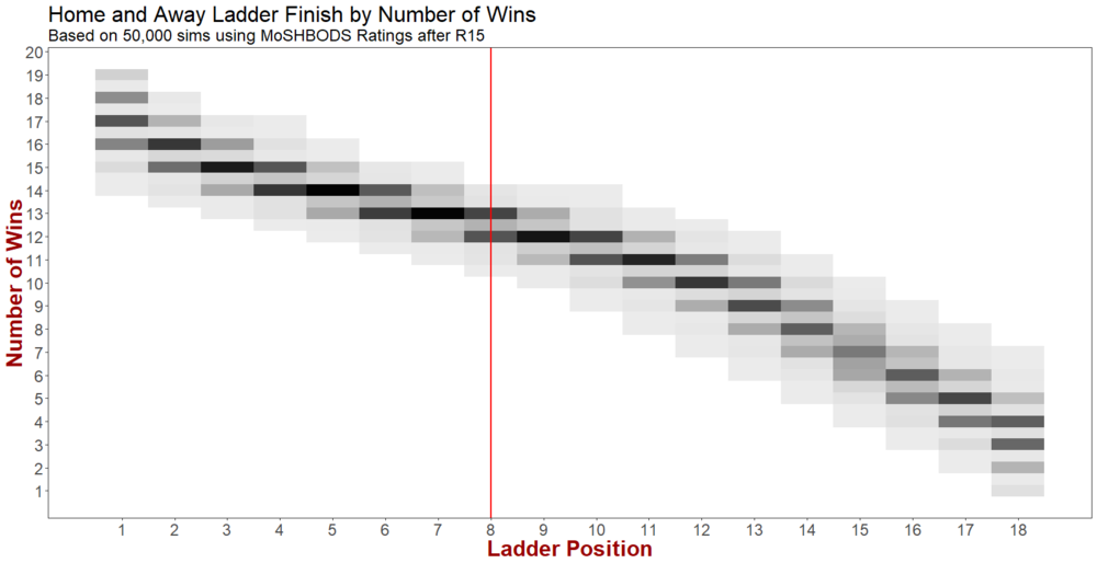 R16 - Ladder Finish by Wins ignoring Team.png