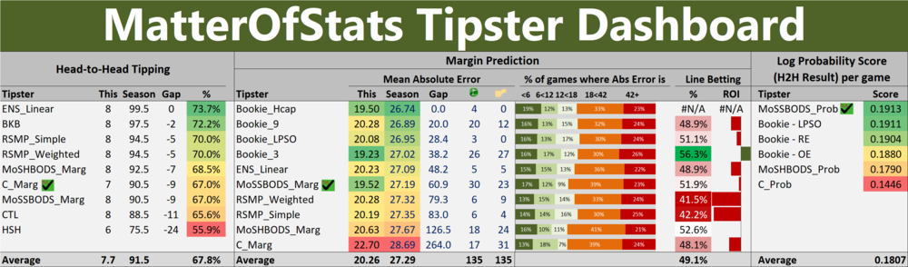 R16 - Tipster Dashboard.png