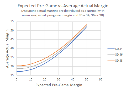 Average Actual vs Expected Margin.png