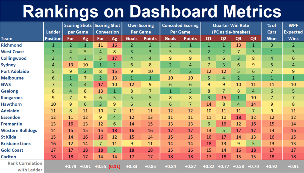 R17 - Ranking on Dashboard Metrics.png