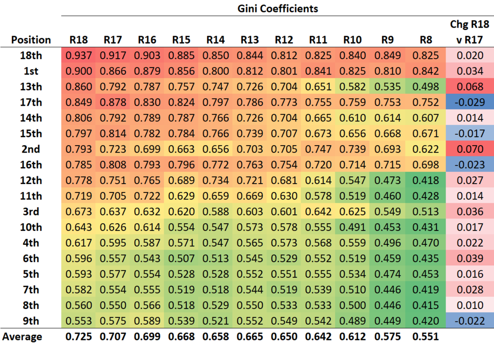 R19 - Gini - Positions.png