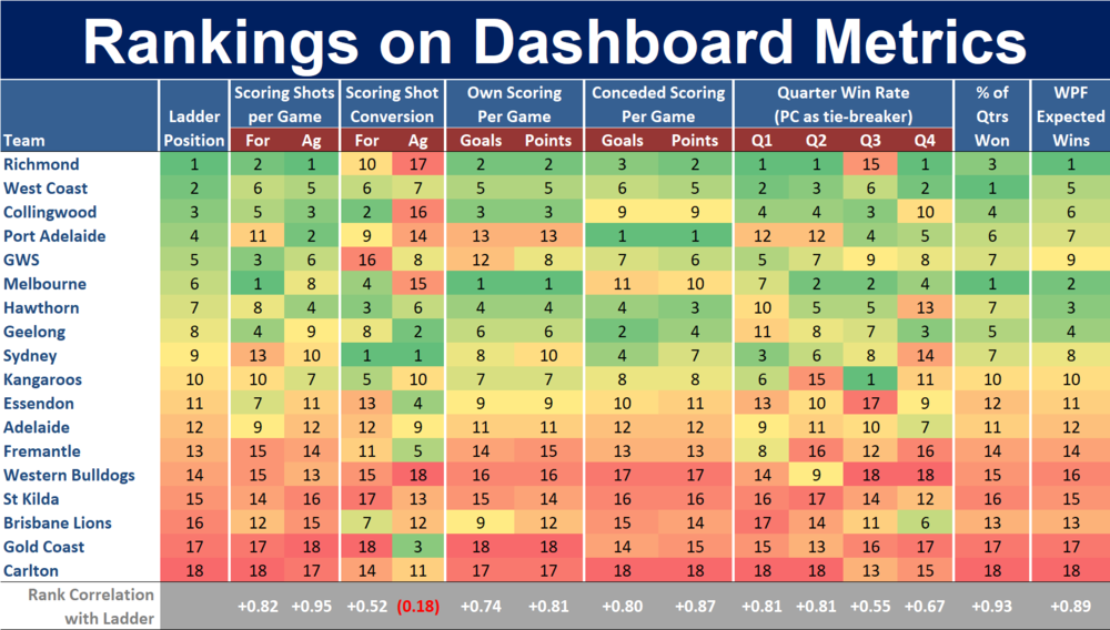 R19 - Ranking on Dashboard Metrics.png