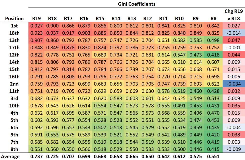 R20 - Gini - Position.png