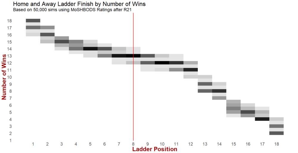 R22 - Wins by Rank.png
