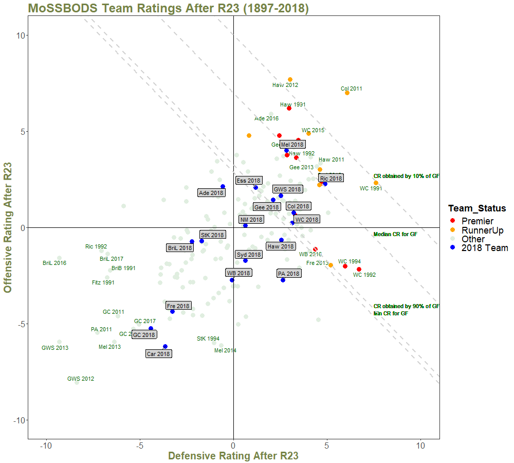 Team Ratings After R23 - with Quantiles and Annotations.png