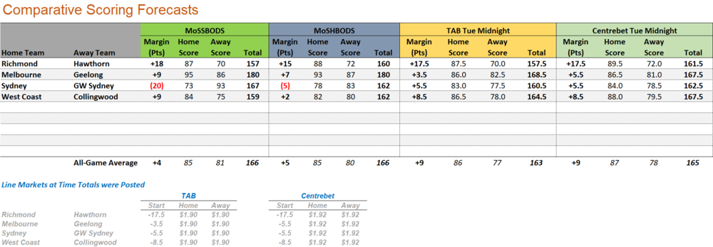 R24 - Score Forecasts.png