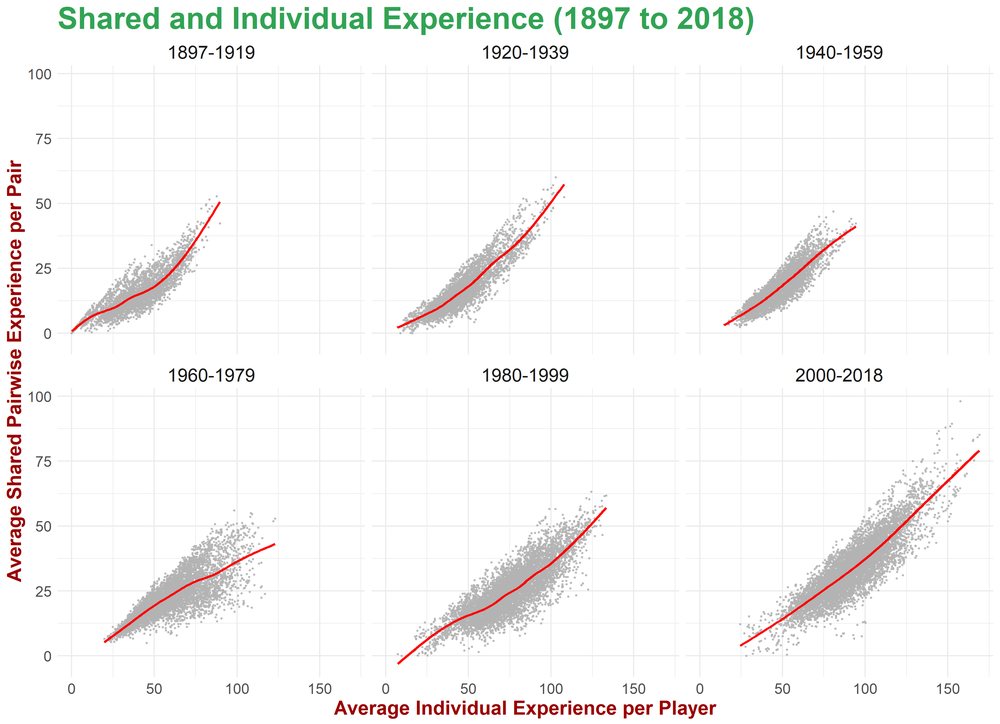 Relationship Between Individual and Shared Experience.png