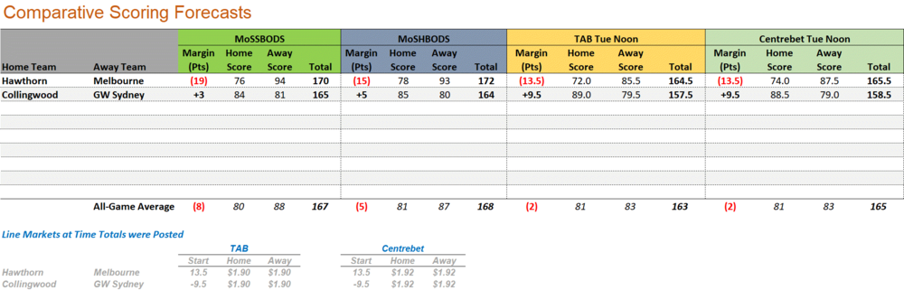 R25 - Score Forecasts.png