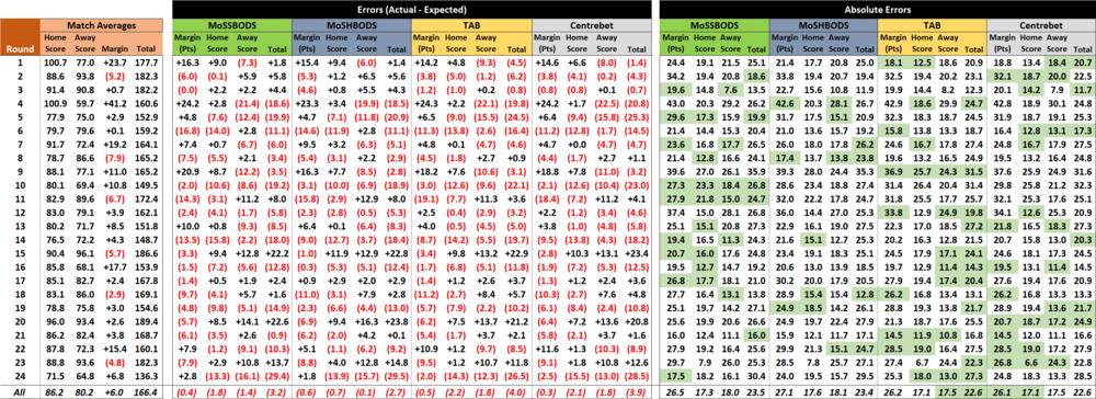 R24 - Score Forecast Performances.png