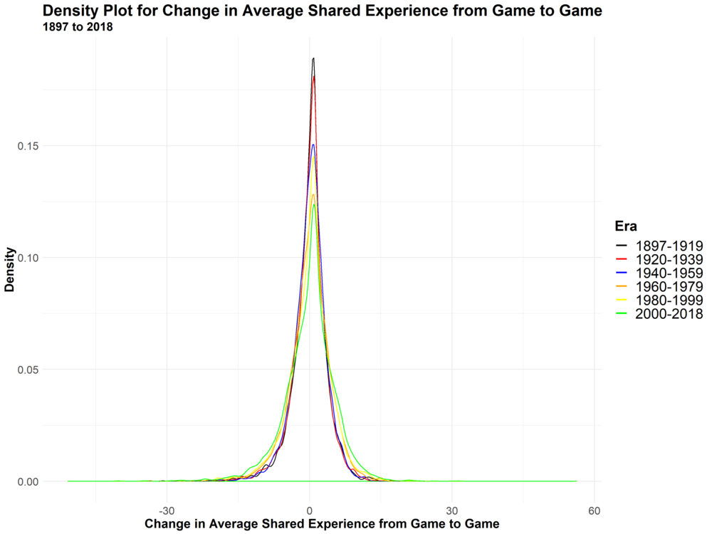 Density of Experience Changes - Shared.png