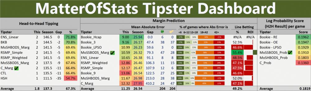 R25 - Tipster Dashboard.png