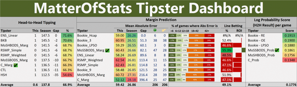 R26 - Tipster Dashboard.png