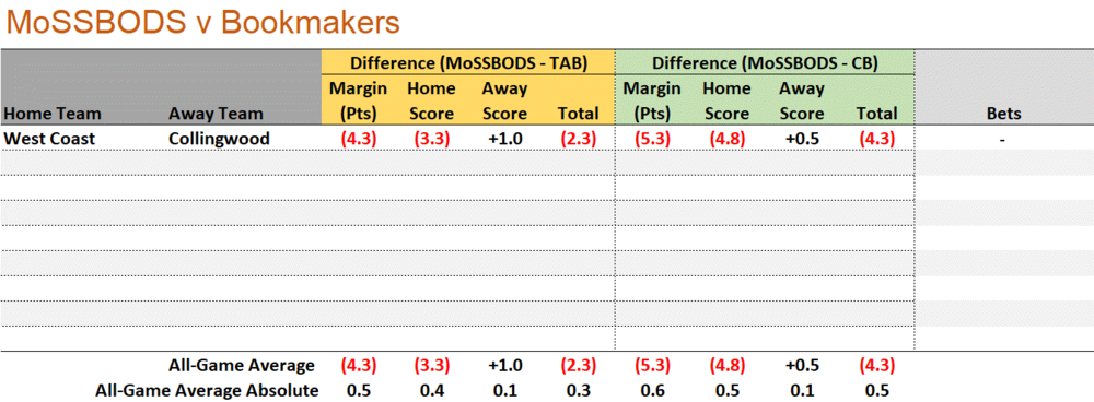 R27 - MoSSBODS v Bookmakers.png