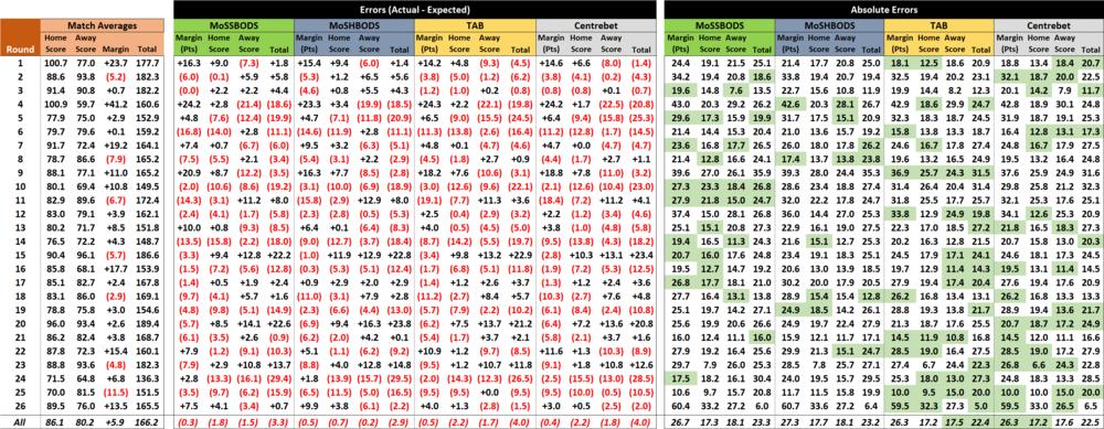 R27 - Score Forecast Performances.png