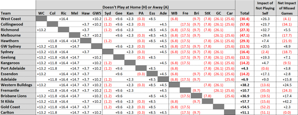 Summary of Missing - MoSHBODS Ratings.png