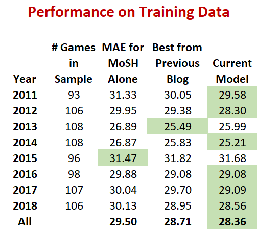 Performance on Trainingpng.png
