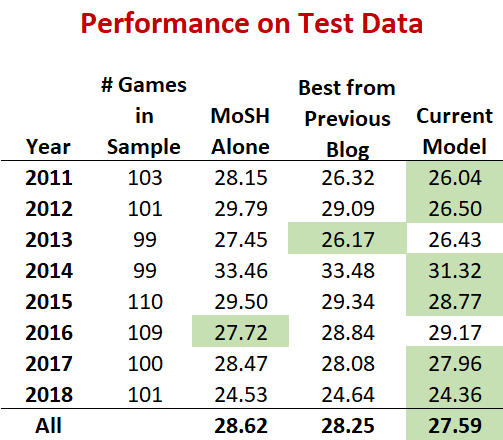 Performance on Test.png