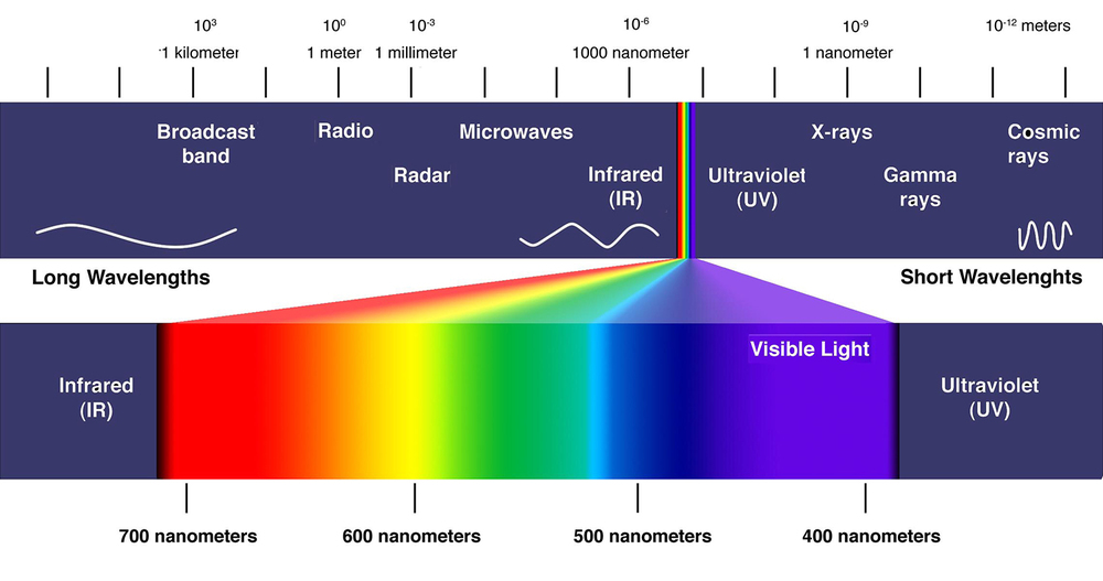 the electromagnetic spectrum uv rays andrew bruce dailyoptician. Black Bedroom Furniture Sets. Home Design Ideas