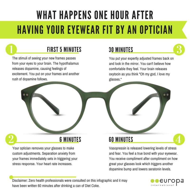 What Happens in One Hour [Europa International Eyewear] #Optician ...