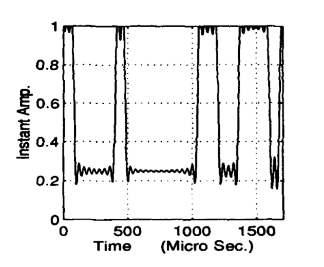 Figure 3: Instantaneous amplitude of a binary ASK signal. Reprinted from [1].