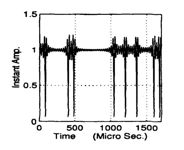 Figure 4: Instantaneous amplitude of a binary PSK signal. Reprinted from [1].
