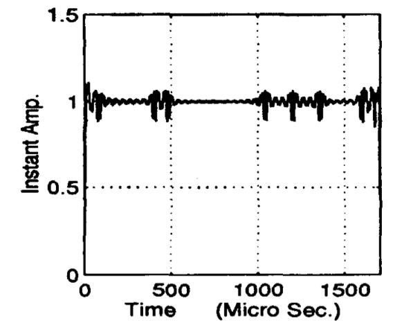 Figure 5: Instantaneous amplitude of a binary FSK signal. Reprinted from [1].