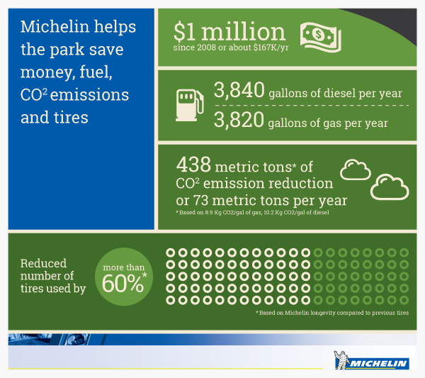Michelin_yellowstone_infographic_v5.png