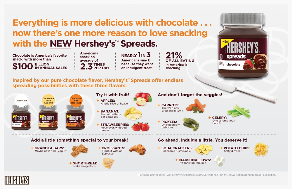 Hershey's New Spreads Infographic