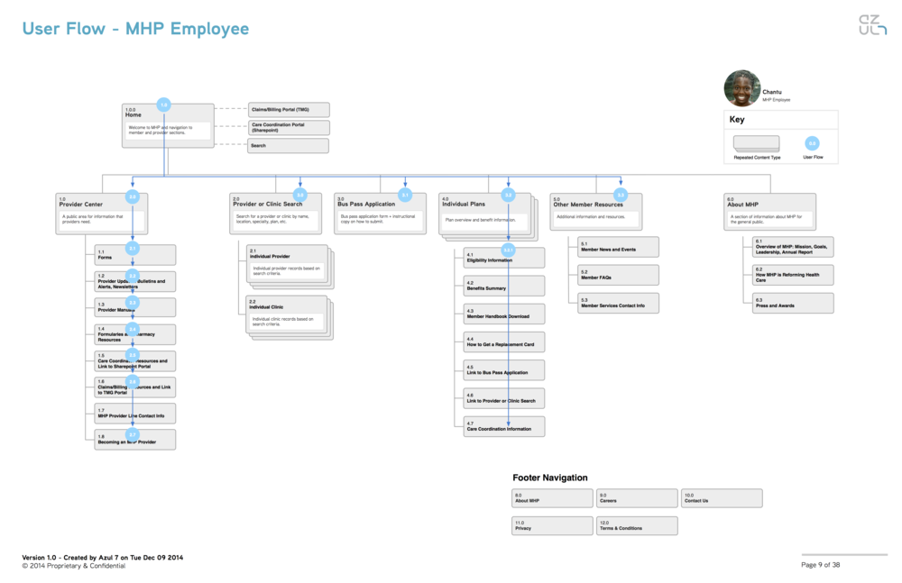 03-MHP-User-Flow-Employee.png