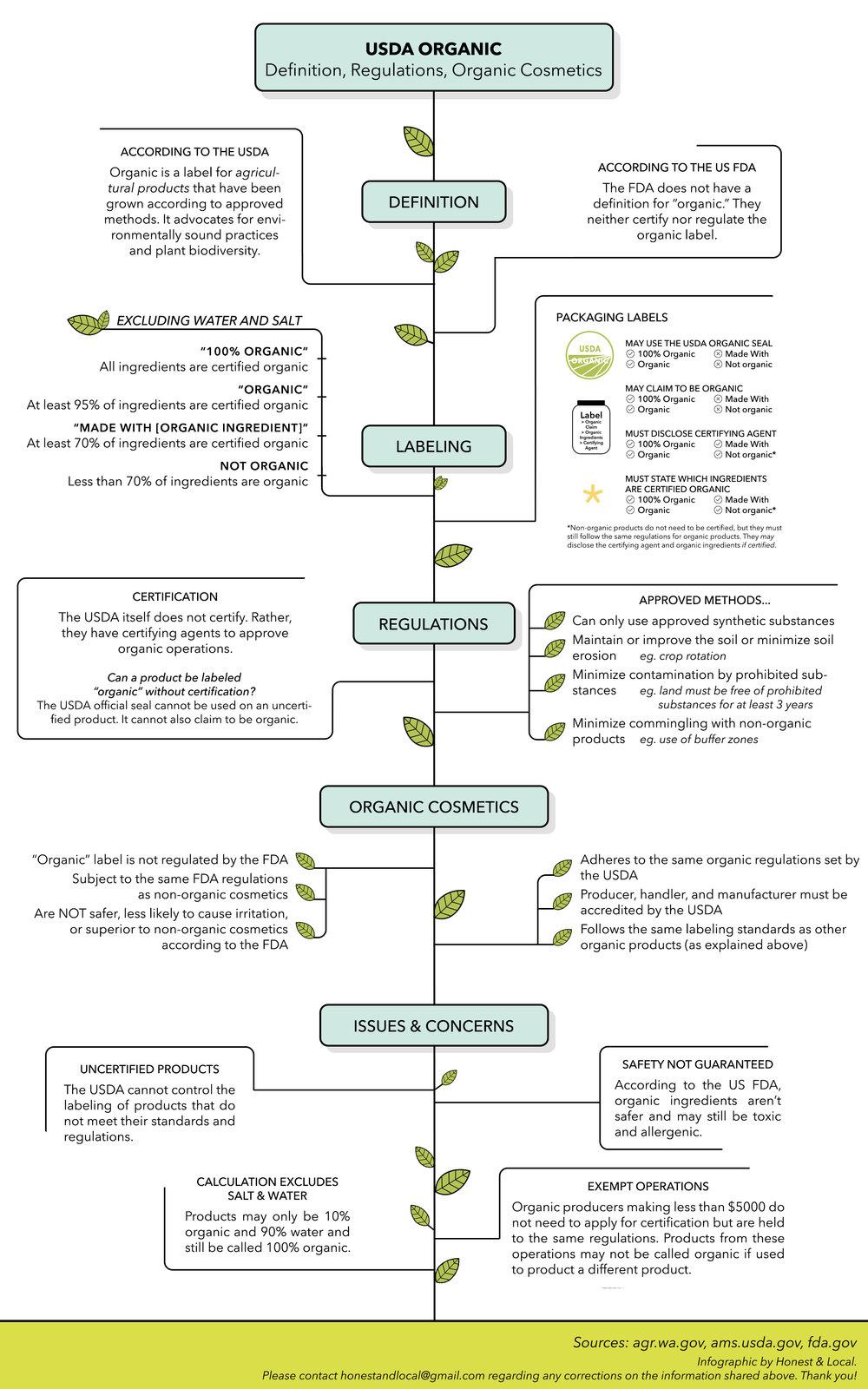 USDA-infographic.jpg