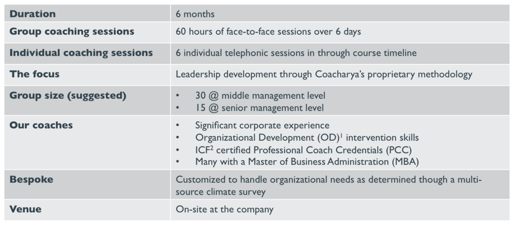 Coacharya: Coach to Lead Program Schedule
