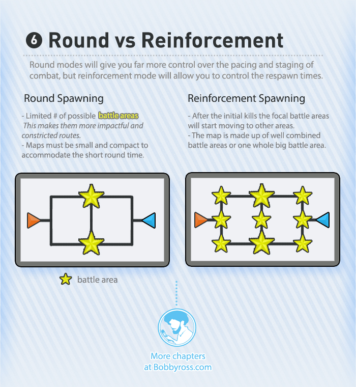 Round vs Reinforcement