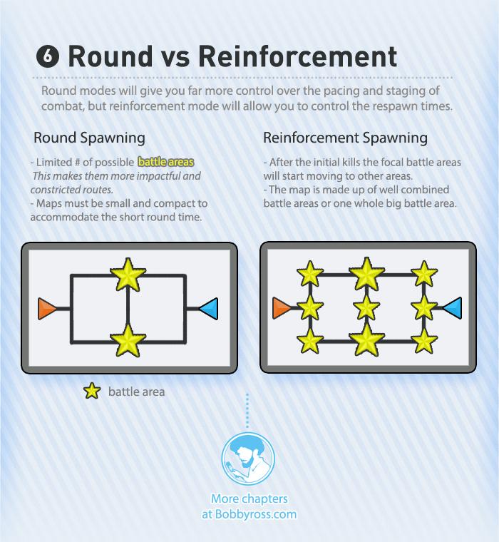 Round vs Reinforcement