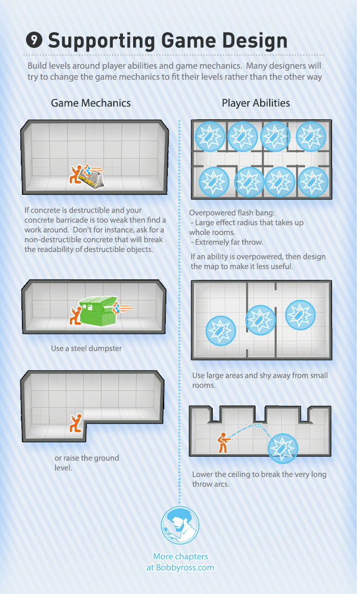 Gamasutra Bobby Ross S Blog The Visual Guide To
