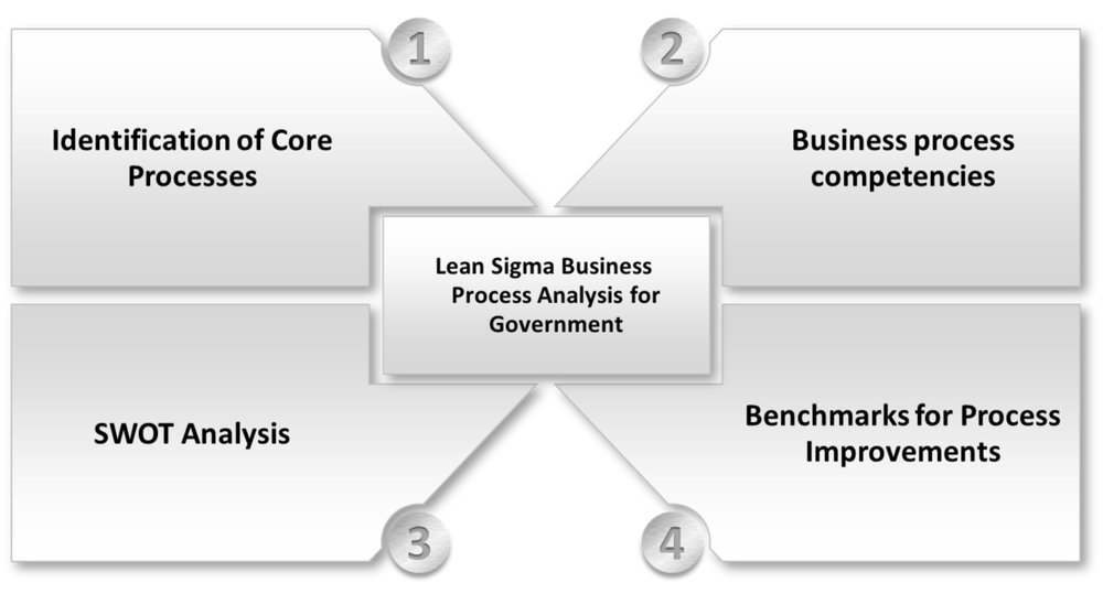 Business Process Analysis 1.png