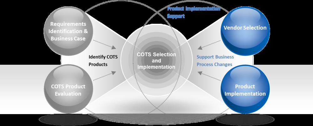 COTS Product Implementation.png