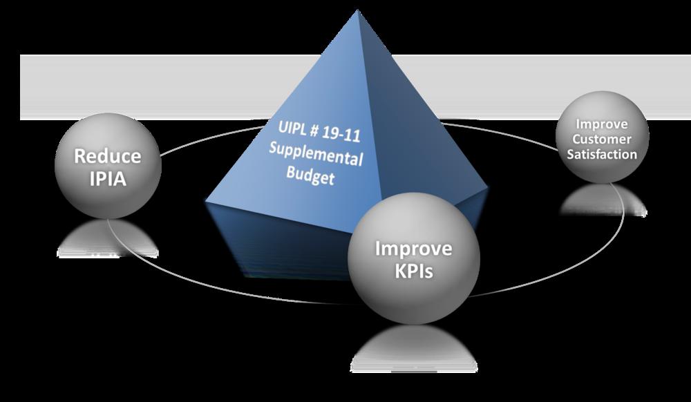 UIPL # 19-11 SBR for reducing improper payment impacts 20+ states including Nebraska