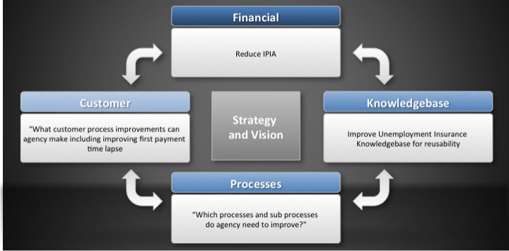 Lean Sigma for Government Methodology to reduce improper payment rate and make process improvements