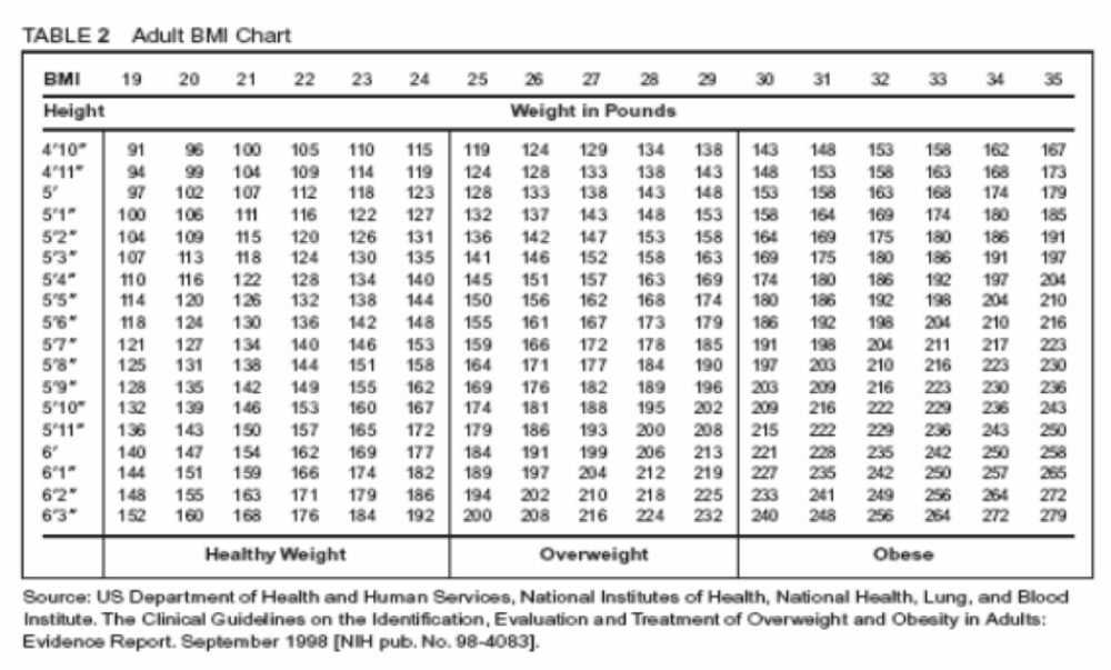normal weight obesity chart: What is my bmi atlantic health solutions