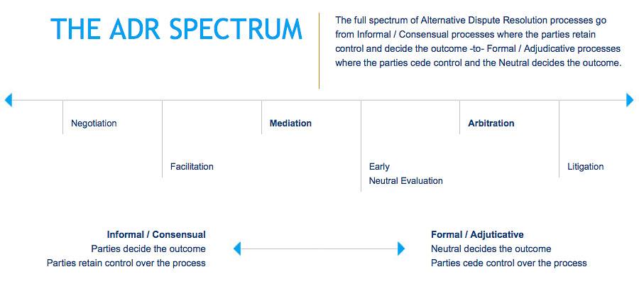 advantages of alternative dispute resolution pdf