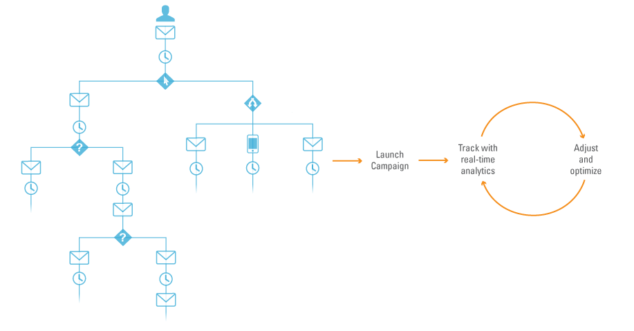 Interaction Studio acts on streams of real-time data from customers