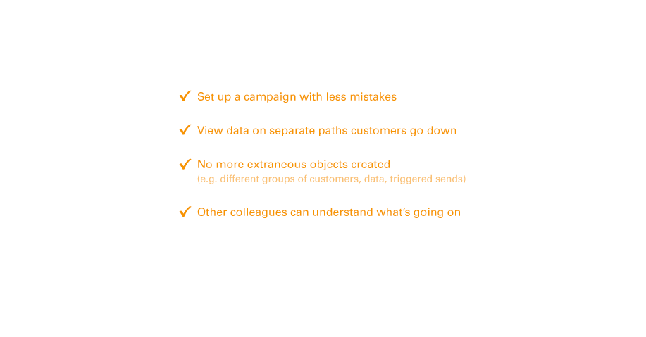 Additionally, marketers' workflow is greatly simplified and streamlined.