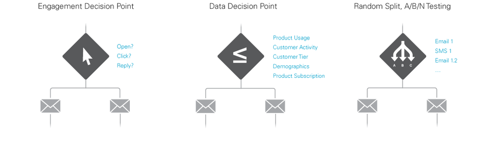 Decision point splits allow for tailored messaging.