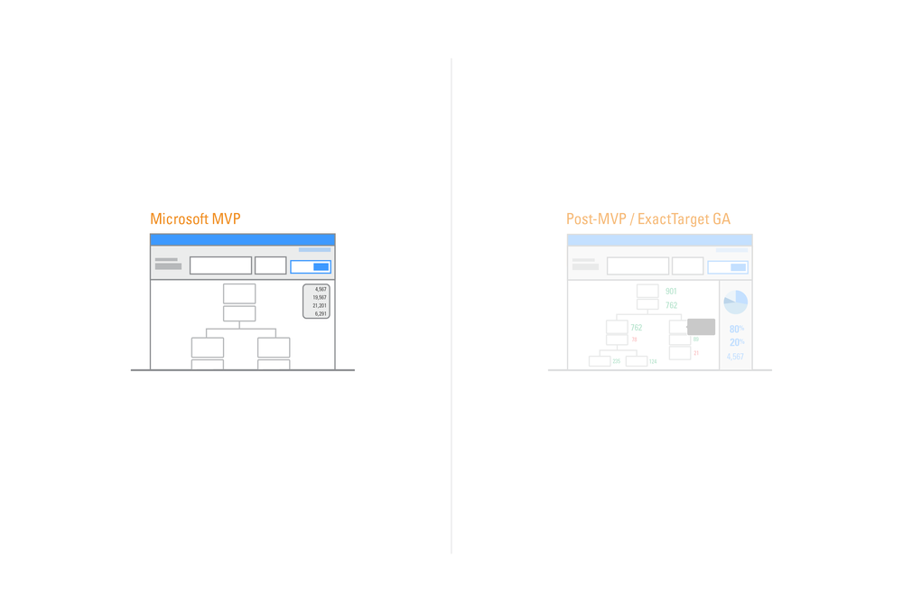 Upon activation marketer will view a running view of the created interaction.   We designed for 2 separate running views: MVP and post-MVP.