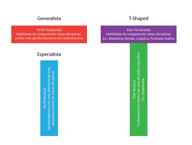 imagem_t-shaped_artigo_holistik_blog.jpg